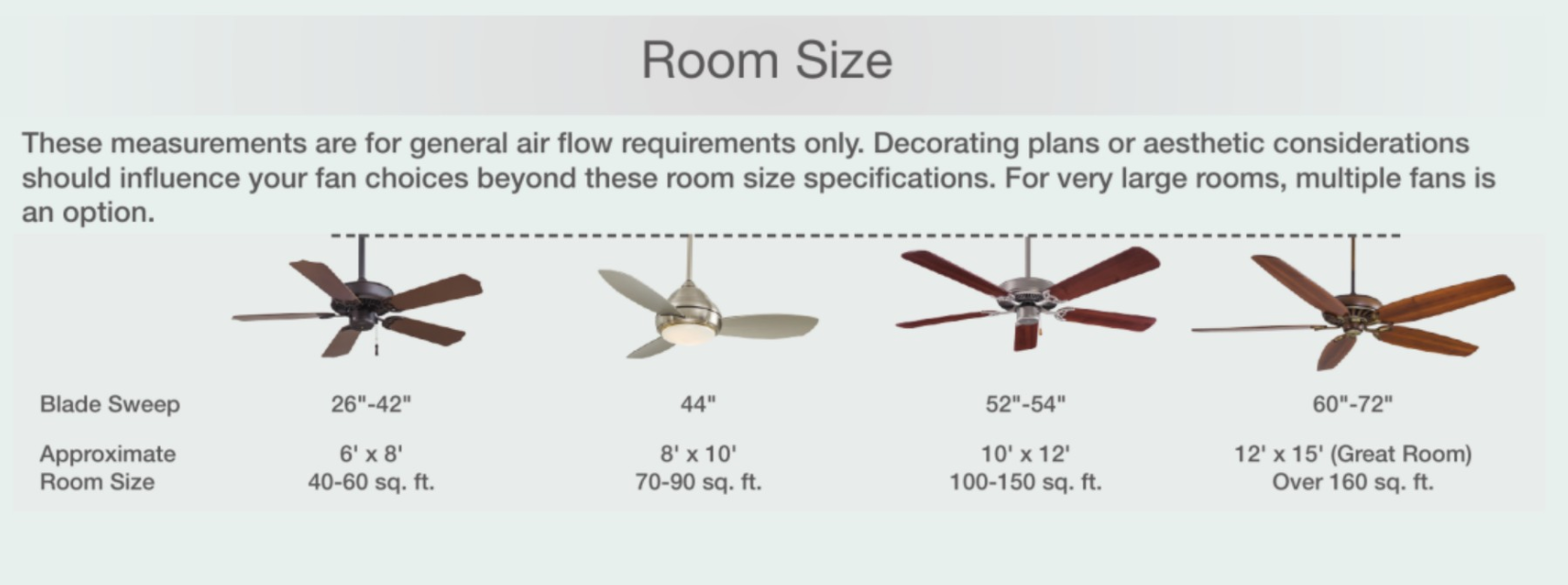 Minka Aire's Room size fan guide